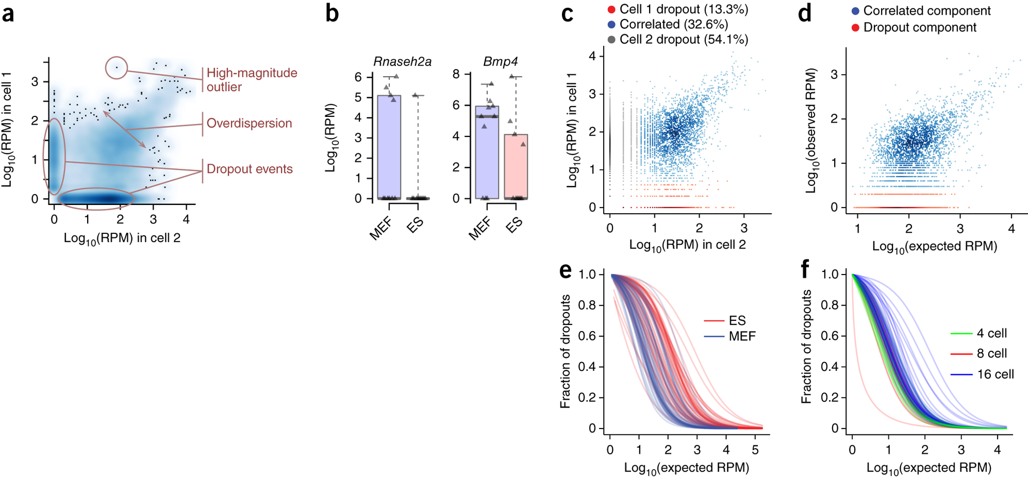 Modeling single-cell RNA-seq measurement.